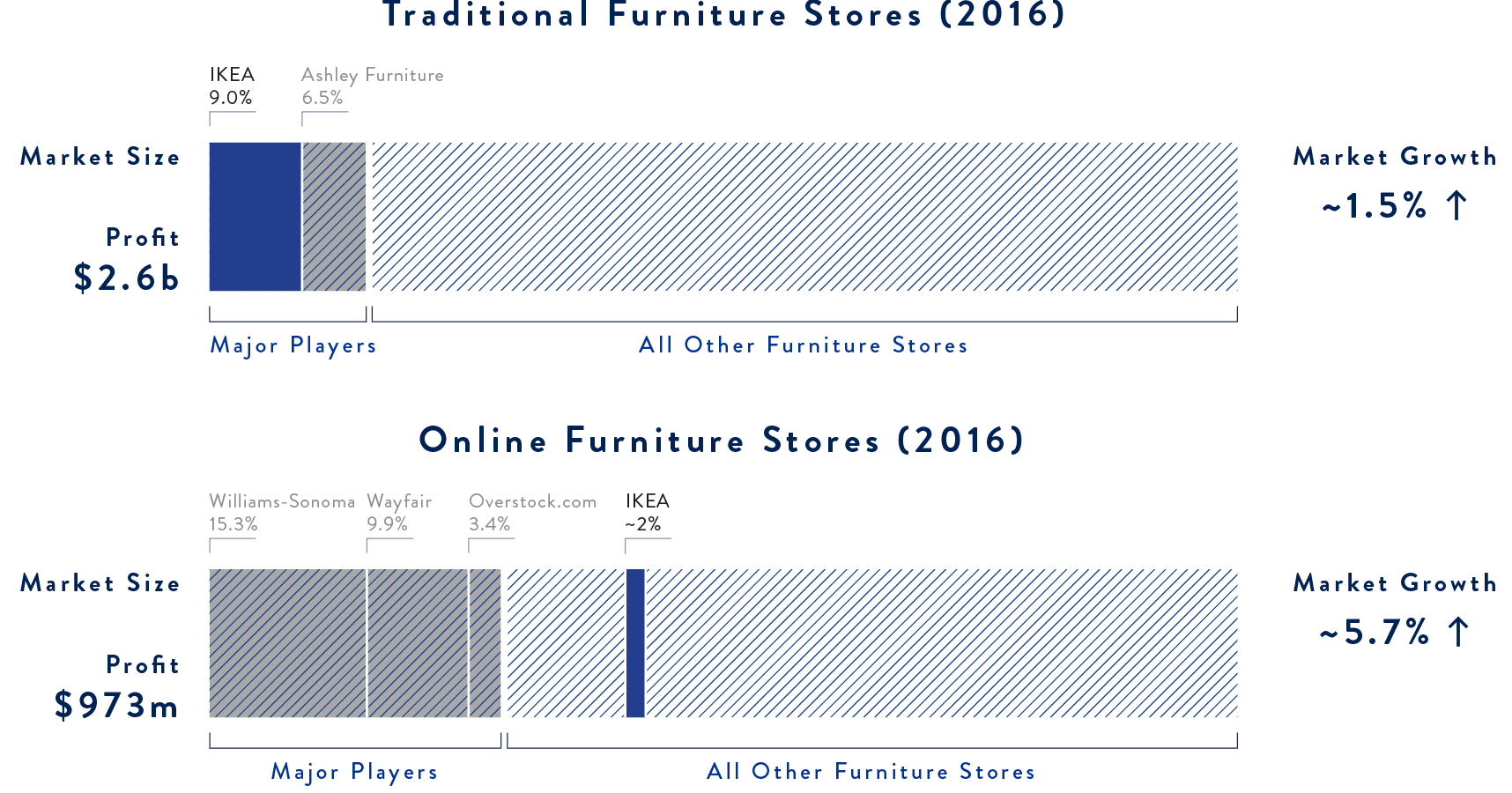 Market command and growth of traditional and online furniture stores in 2016