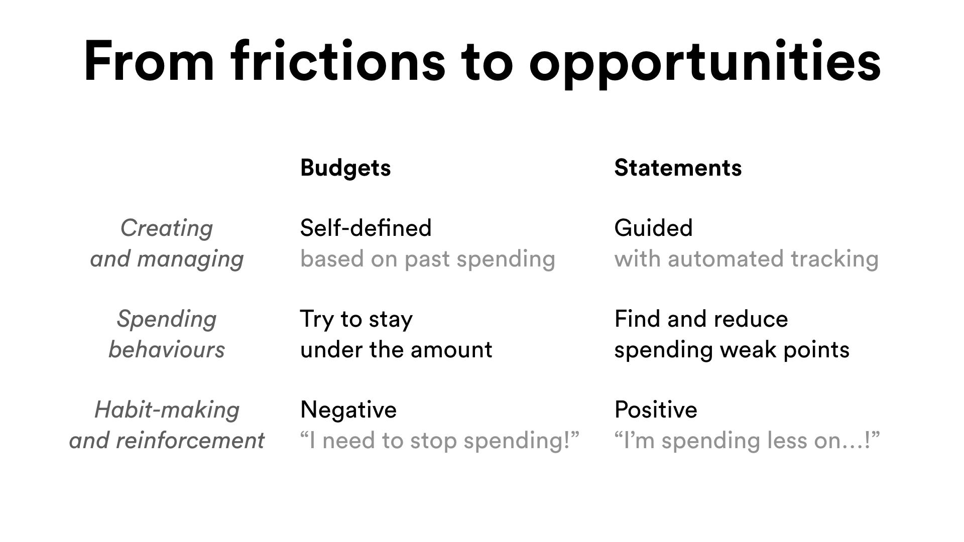 Frictions and opportunities with budgeting and Statements