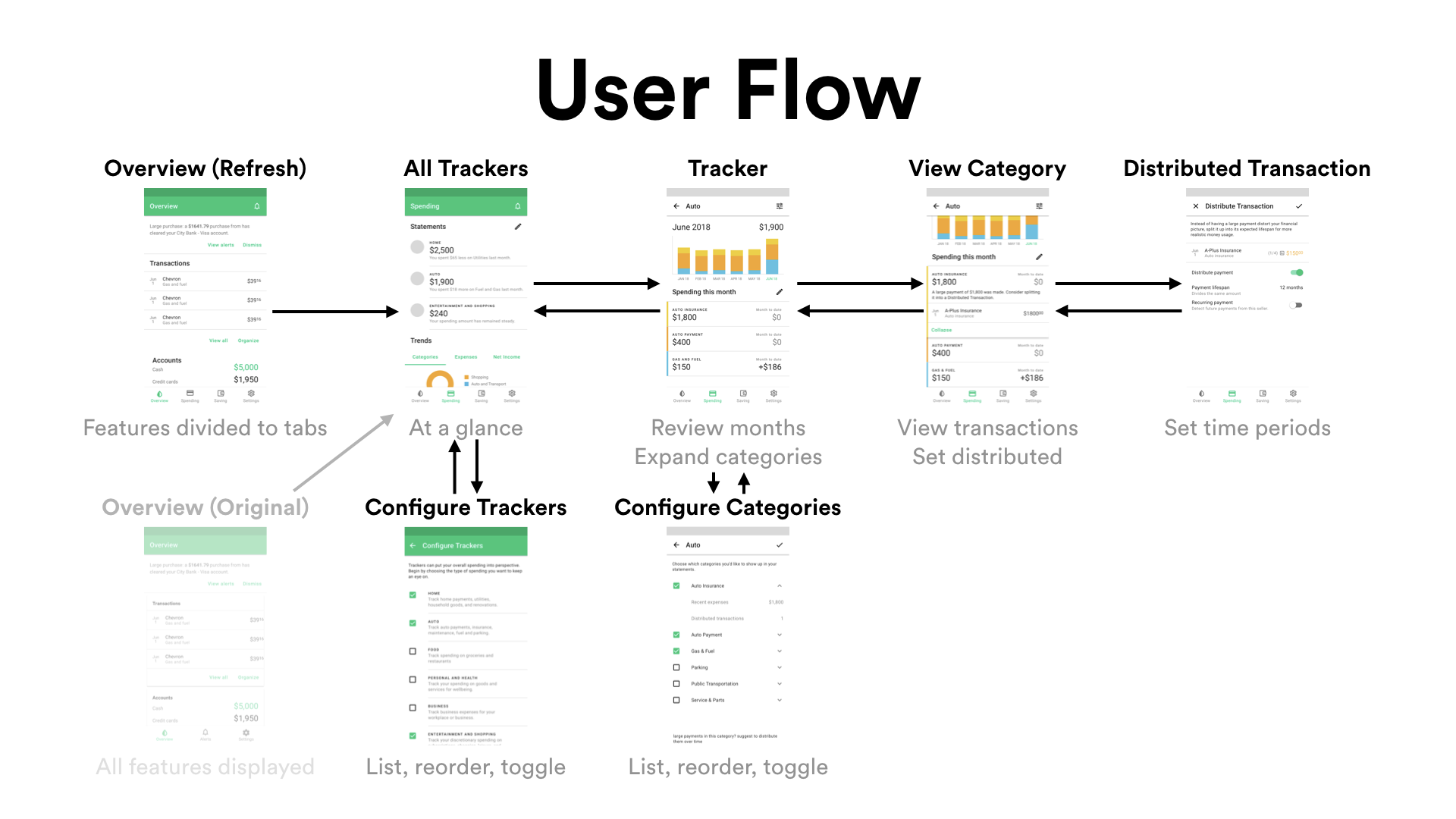 Statements feature user screen flow